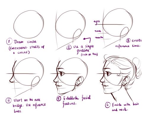 ako kresliť profil hlavy